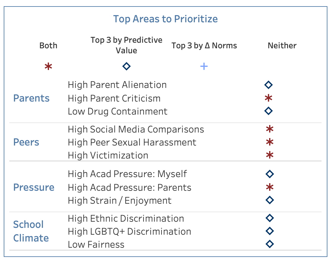 Top Areas to Prioritize