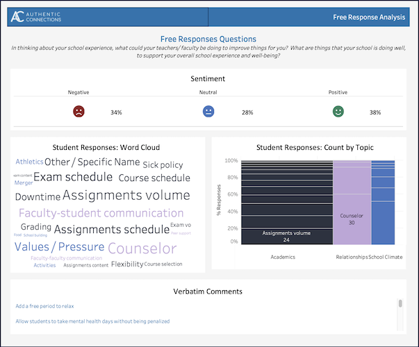 Student Resilience Survey Dashboard